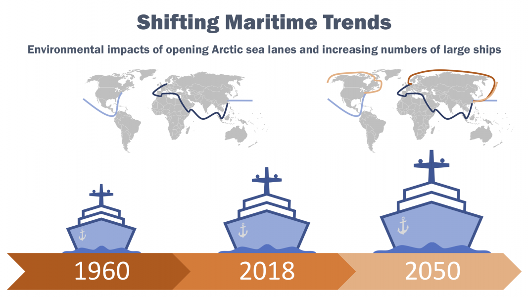Shifting Maritime Trends